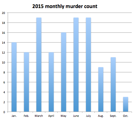 2015 Prayer Gathering Results in Historic Decline in Murder Rate